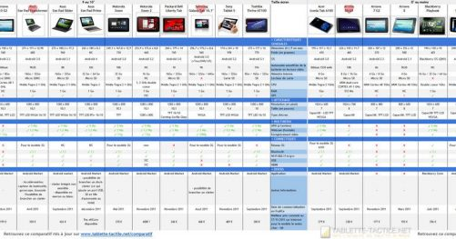 Comparatif des tablettes tactiles 2015