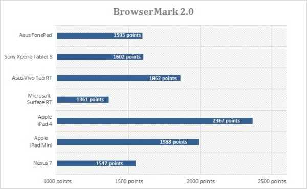 Browsermark2.0-Asus-Fonepad-tablette-tactile.net