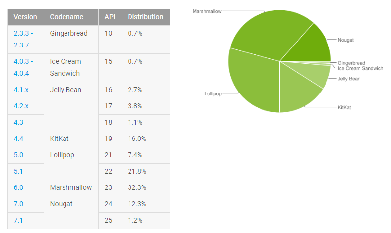 Distribution Android